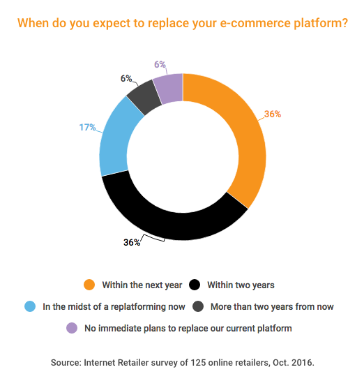 Internet Retailer Survey